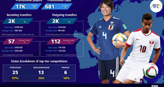 FIFA- Professional -Football- Landscape- Key- data on players, clubs, transfers