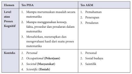 Perbedaan antara PISA dan AKM