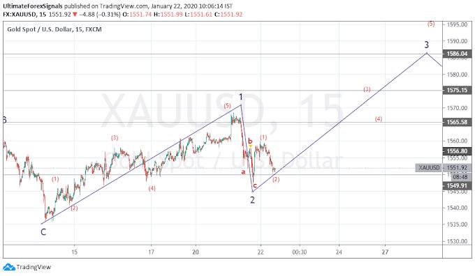 XAU/USD Gold 3rd Impulse Wave Target 1575