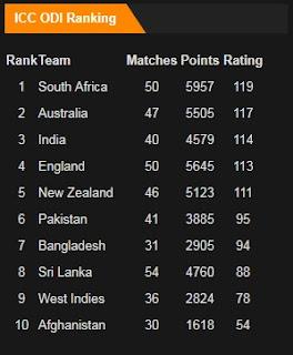 ICC ODI Rankings in August 2017