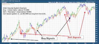 Elder Impulse Trading System Example Stock Chart