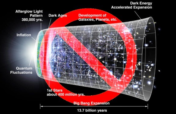 The Big Bang has been adjusted for decades until has little resemblance to the original. Now a new theory is presented that uses quantum mechanics and relativity, eliminating the Big Bang altogether.