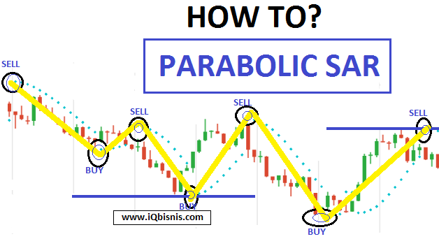 parabolc sar bináris opciókban