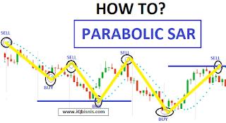 strategi parabolic sar untuk scalping
