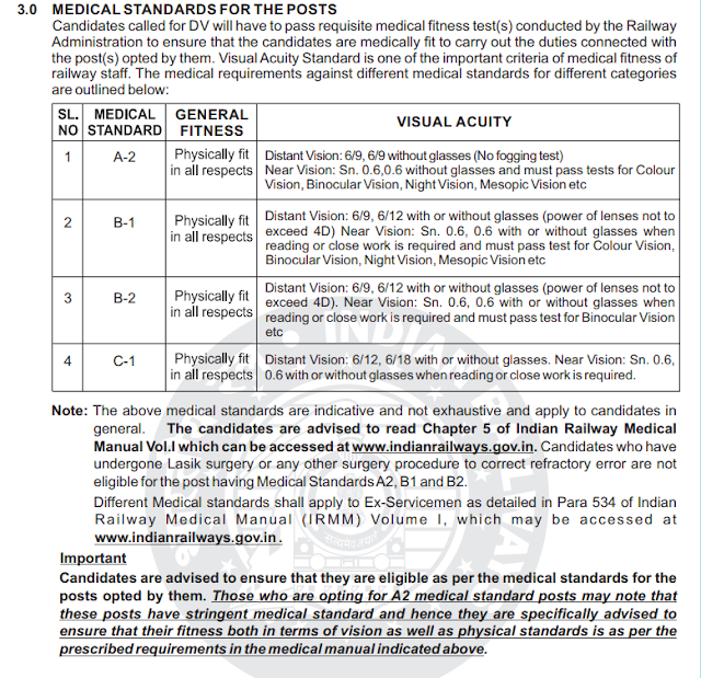 Medical Standard required for  RRB Railway Recruitments India