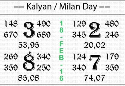 Today Satta Matka Kalyan Matka Panditji Chart (18-Feb-2016)