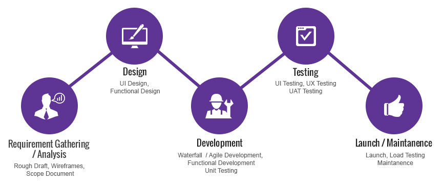 Mobile app development lifecycle | FuGenX - App and Game development