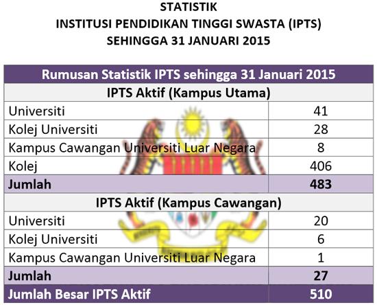 Statistik dan Senarai Terkini IPTS Berdaftar Malaysia 2015