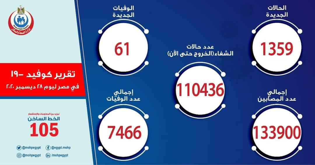 الصحة:  1359 حالة إيجابية جديدة  بكورونا.. و 61 حالة وفاة
