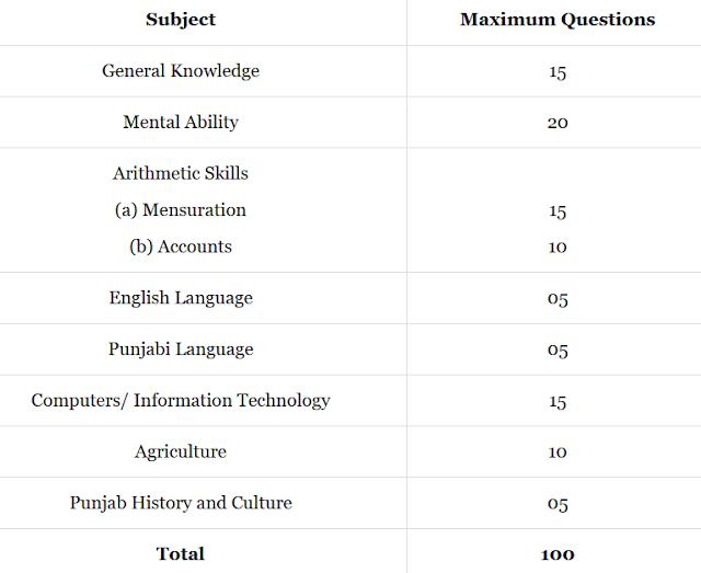 Punjab Patwari Syllabus in Hindi for 2021