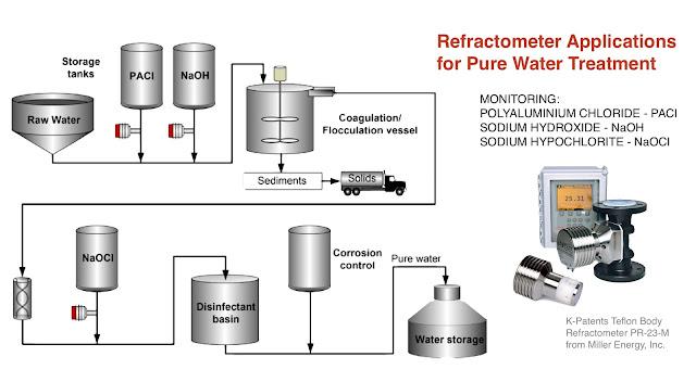 K-Patents Teflon Body Refractometer PR-23-M from Miller Energy, Inc.