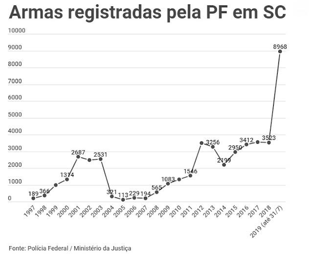 https://www.nsctotal.com.br/noticias/uma-arma-de-fogo-e-registrada-a-cada-35-minutos-em-santa-catarina-em-2019