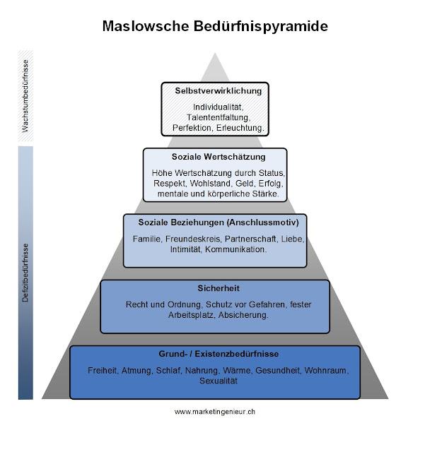 Illustration Maslow Bedürfnispyramide einfach erklärt