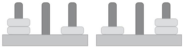 (ESPM 2020) A figura abaixo mostra dois exemplos diferentes de como distribuir 3 discos idênticos em 3 pinos