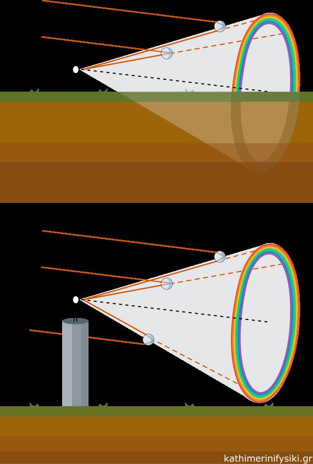 Ουράνιο τόξο όπως το βλέπουμε από το έδαφος και από υπερυψωμένο σημείο