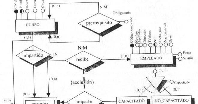 BD+SQL: El Modelo Entidad Relacion