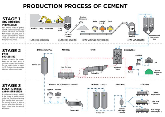 Diagrama de proceso de producción de cemento