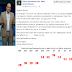 Σάκης Αρναούτογλου: Έρχεται καύσωνας! Πότε ανεβαίνει ο υδράργυρος