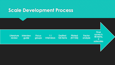 Standard process development SmartArt