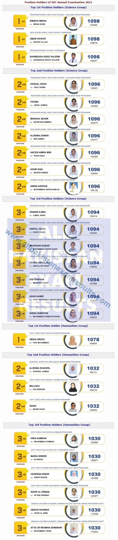 Top Position Holders SSC 2021 Peshawar Board
