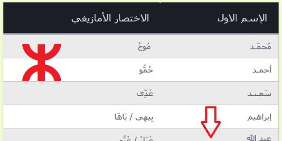 لائحة الاختصارات الأمازيغية للأسماء العربية