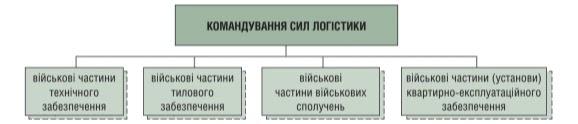 структура Командування Сил логістики на кінець 2020 року
