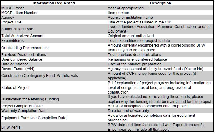Project Funding Status Report sample