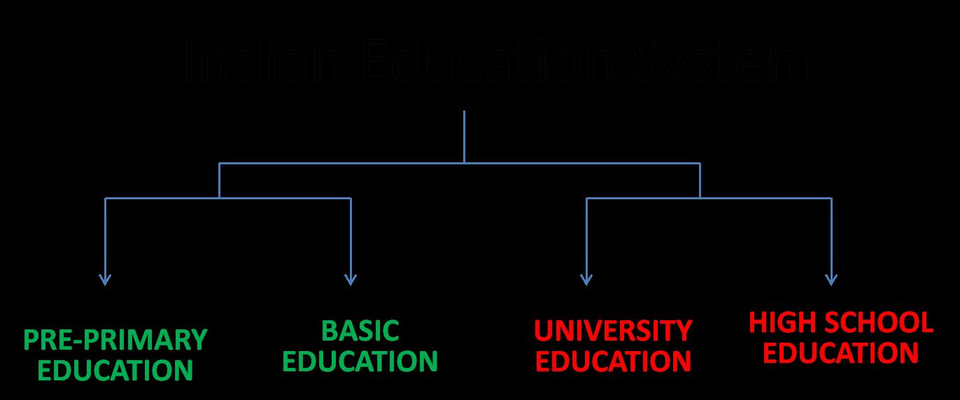 on n higher education system essay on n higher education system