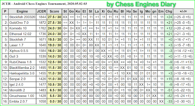 JCER chess engines for Android - Page 2 02052020.AndroidChessEngines%2BTourn