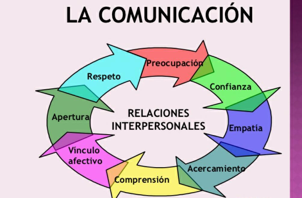 El Respeto En La Comunicación
