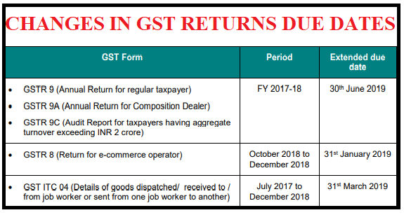 EXTENSION IN GST DUE DATES-HIGHLIGHTS OF THE 31st GST