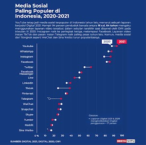 DATA: Medsos yang paling sering digunakan di Indonesia 2020-2021