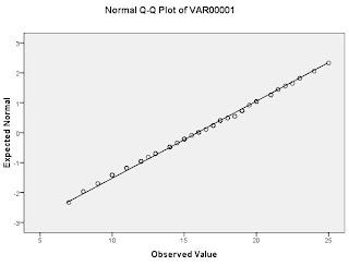 Hasil gambar untuk uji kenormalan data