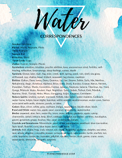 water correspondences, water magic, book of shadows, water witchcraft, water witch, witchcraft, magic, elemental magic