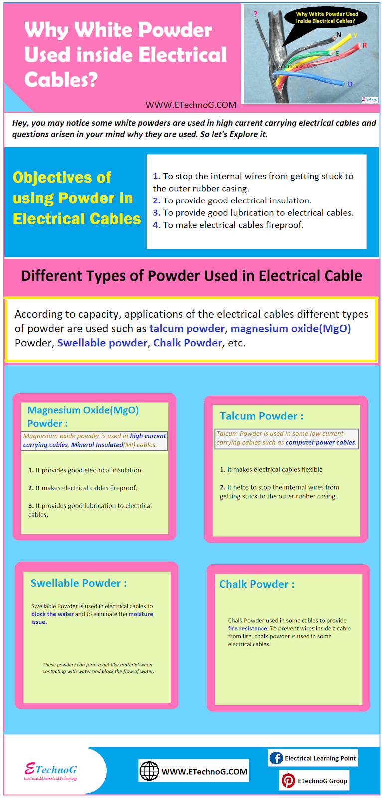 Electrical Infographics: Powder in Electrical Cables