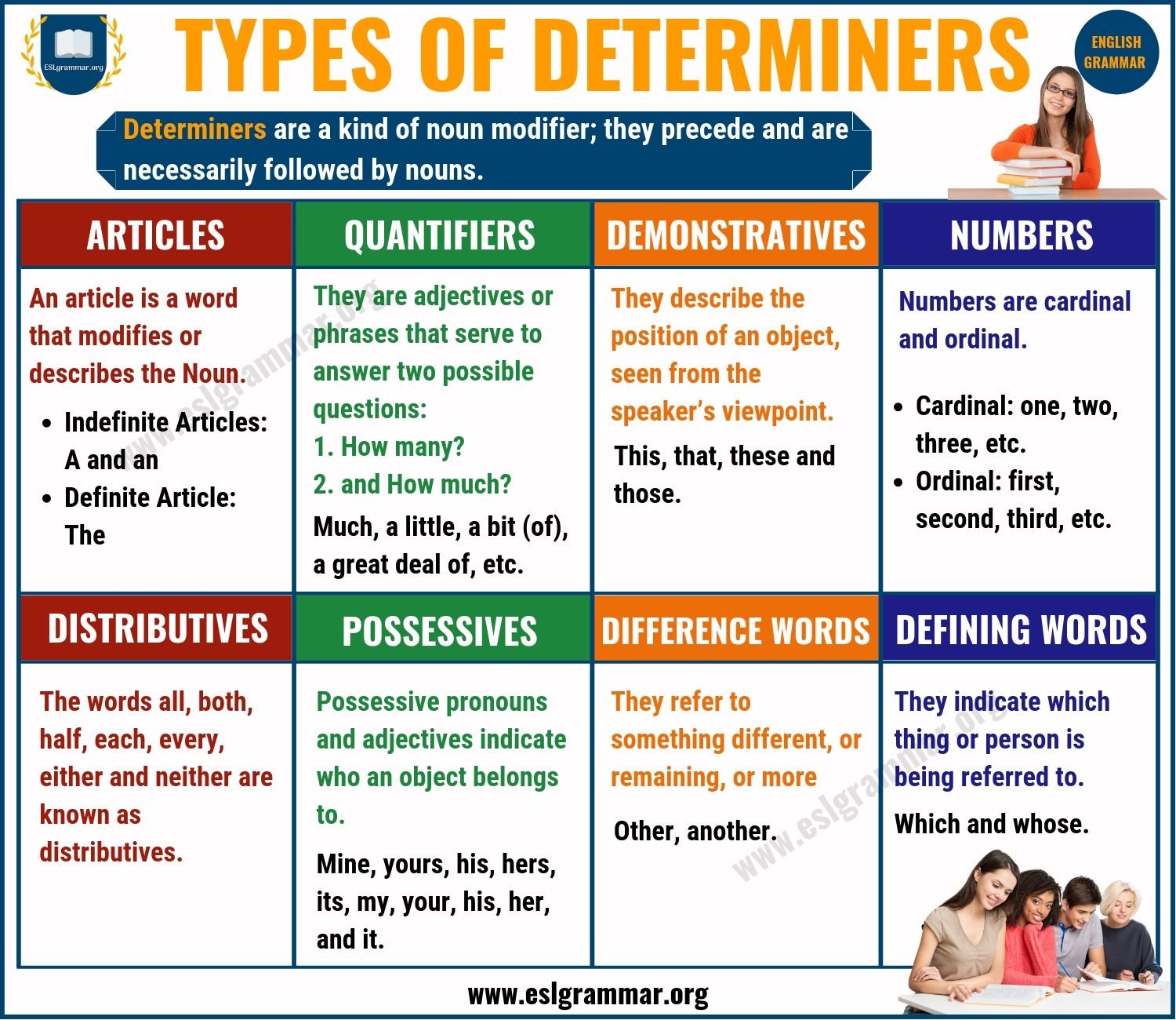 Click On Types Of Determiners