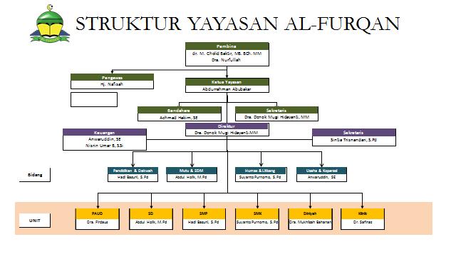 Yayasan Al Furqan Jember