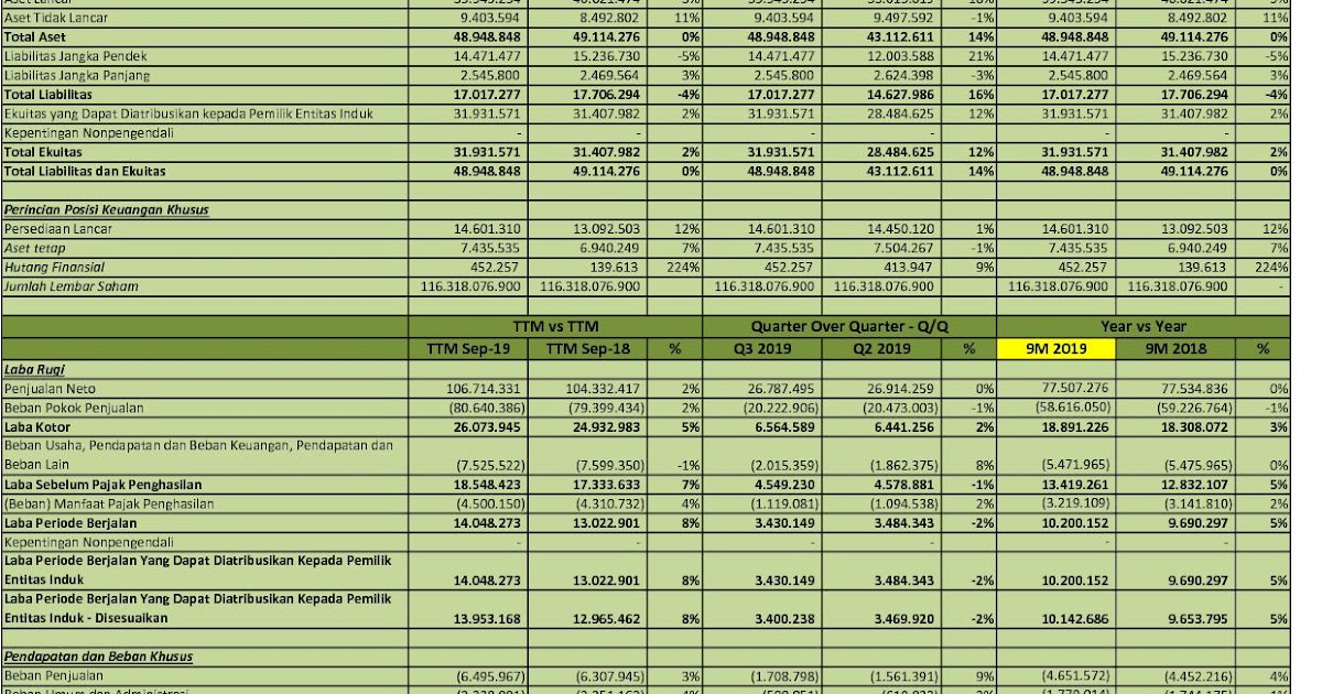 Idx Investor Hmsp Q3 2019 Pt H M Sampoerna Tbk Analisis Laporan Keuangan