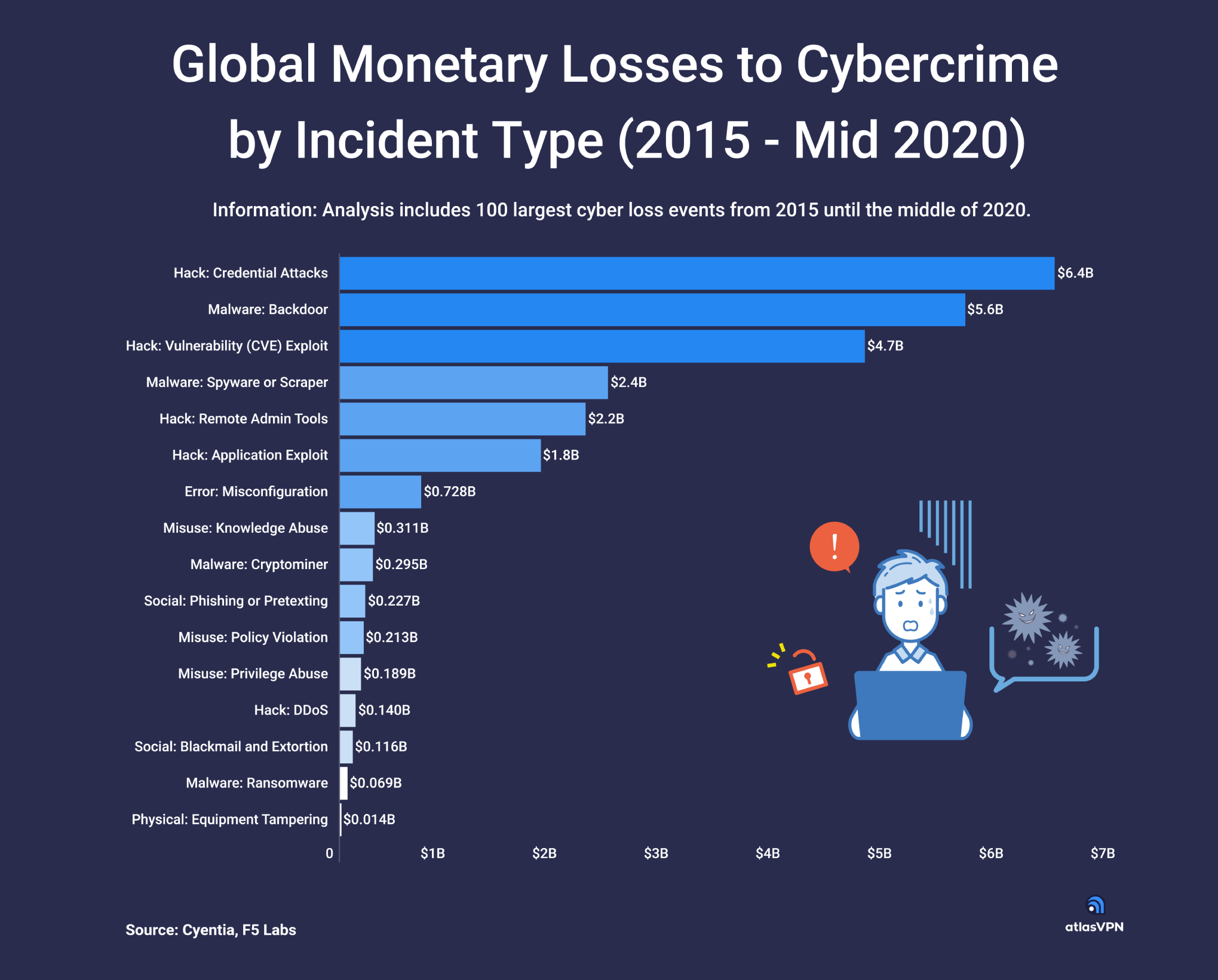 How Much Money Have We Lost to Cybercrime? This Report Has the Answer