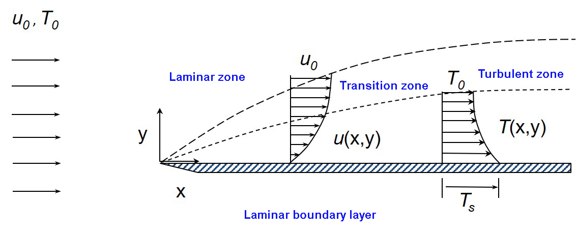 What is the difference between laminar and turbulent flow?