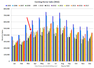 A Few Comments on March Existing Home Sales