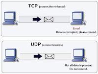 Apa Itu UDP dan TCP