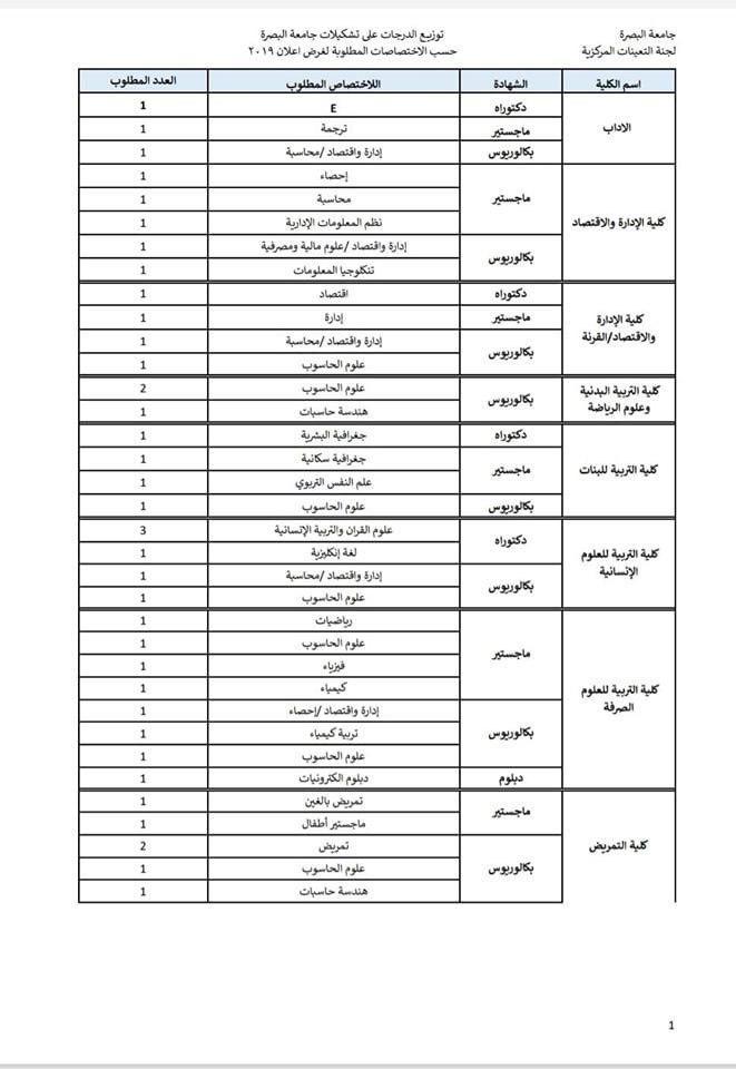 درجات وظيفية في جامعة البصرة