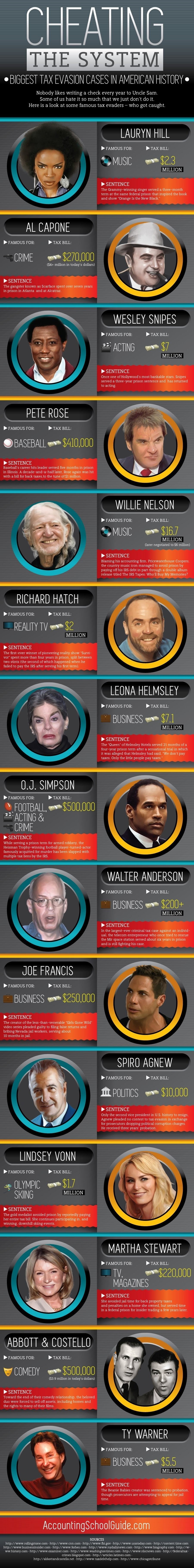The largest instances of tax evasion in American history  #infographic