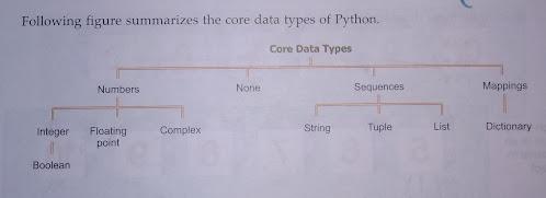 data handling in python class 11