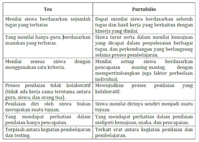Panduan Penilaian Portofolio Edisi Terbaru