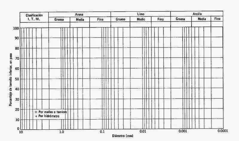 Modelo oficial para análisis granulométrico