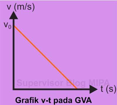Grafik Hubungan Kecepatan terhadap Waktu (Grafik v-t) pada gerak vertikal ke atas GVA