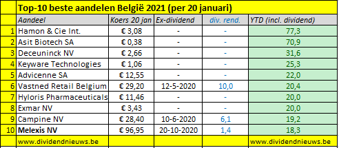 Beste aandelen beurs Belgie 2021