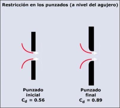 Mecánica de Roca aplicada al Fracturamiento Hidráulico - Restricción a nivel de los punzados